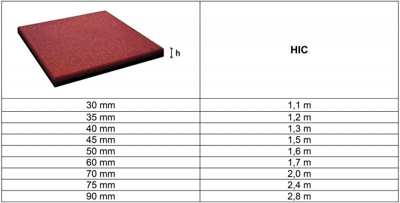 Plac zabaw FLEXI-STEP PLUS bezpieczna płytka 500x500x30-45mm flexi-step